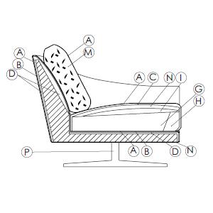 Schema imbottitura divano Skid di Bonaldo